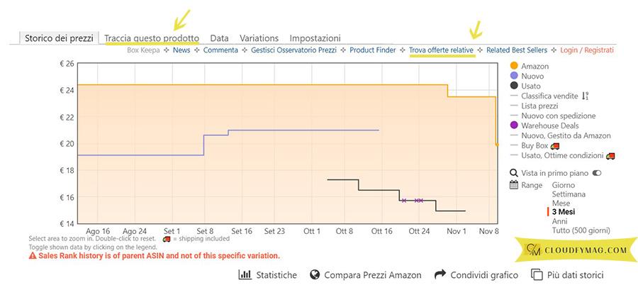 grafico prezzi amazon
